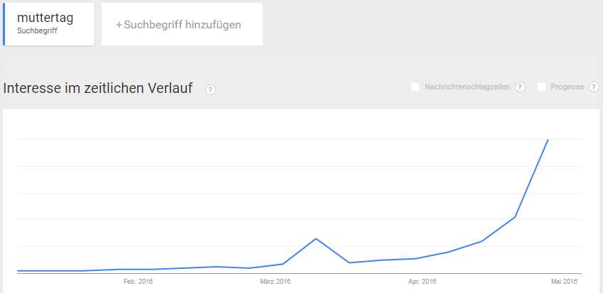 Google Trends Muttertag Mai